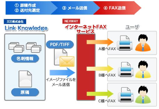Link KnowledgeとインターネットFAXサービスの連携イメージ