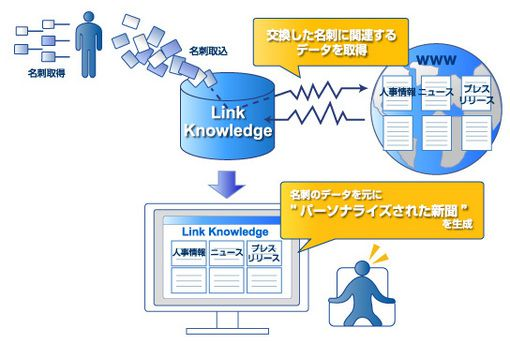 Link Knowledge'09 - Smart Recommendation