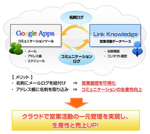 「Google Apps」「Link Knowledge」連携イメージ