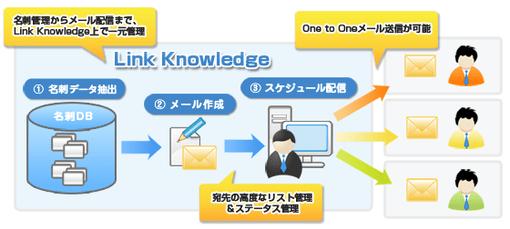 リンクナレッジ メール一括配信サービスの仕組み