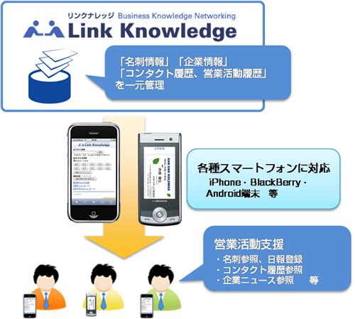 「Link Knowledge」とスマートフォン連携イメージ